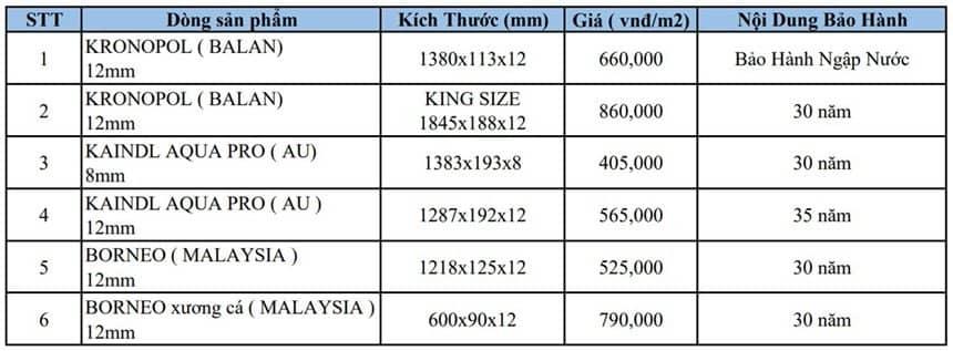 Bảng báo giá thi công sàn gỗ công nghiệp kèm giá vật tư